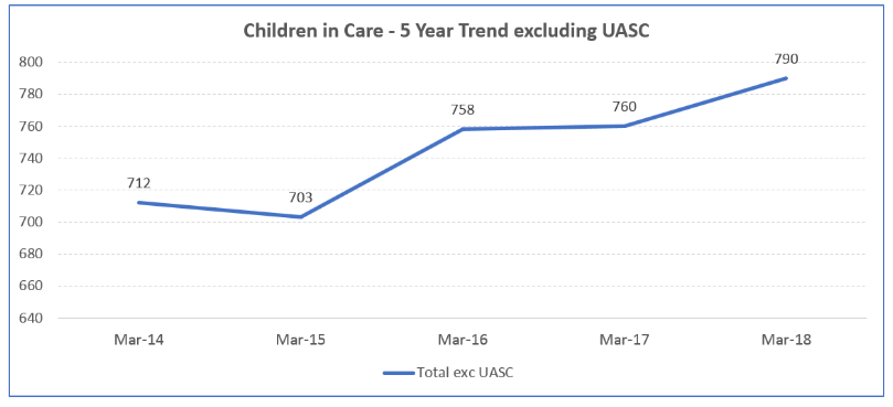 Children in care in Suffolk increased from 712 in March 2014 to 790 in March 2018