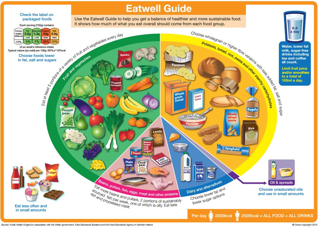Eat Well guide diagram with food groups