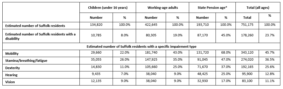 Suffolk communities: groups at risk of disadvantage
