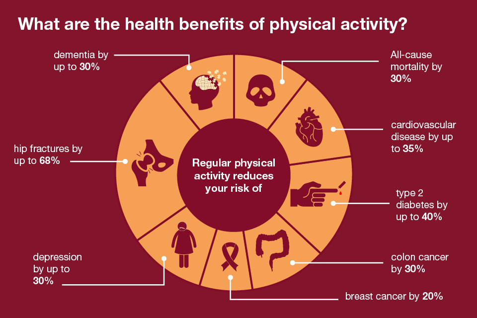 Figure 1: The health benefits of physical activity