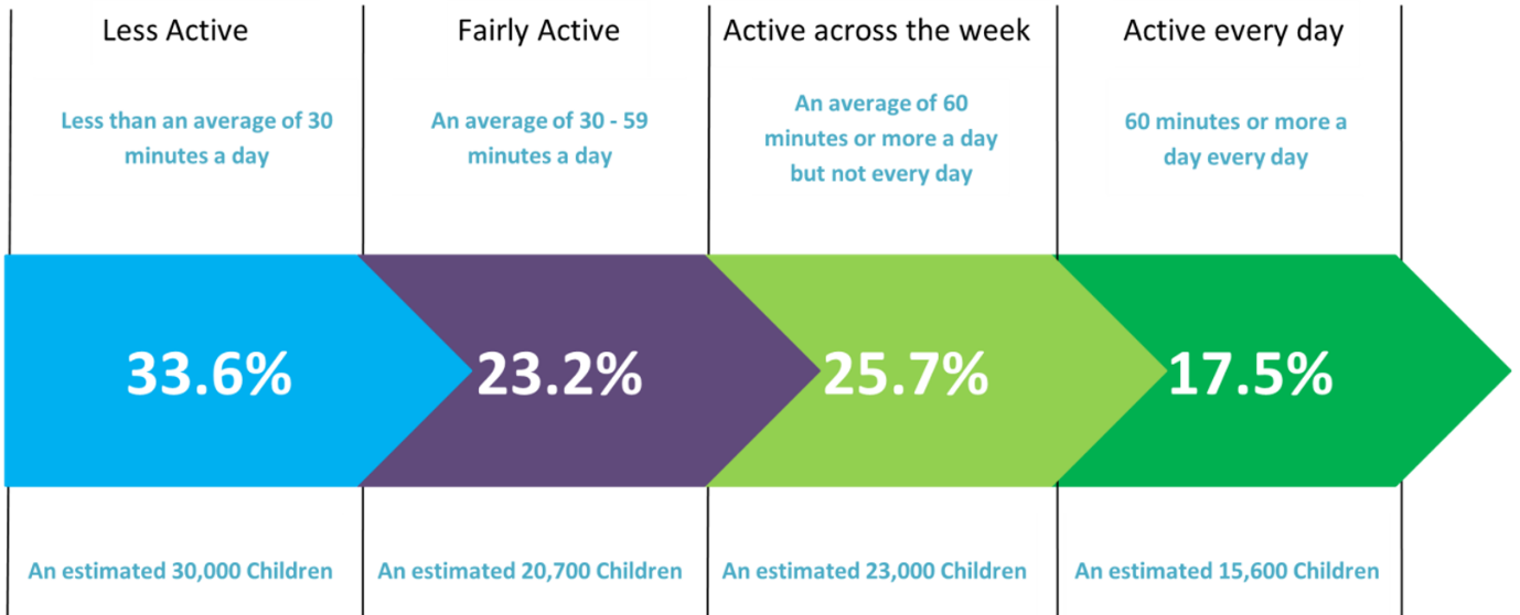 Figure 2: Proportion of Children and young people aged 5-15 by activity level, Suffolk, 2018