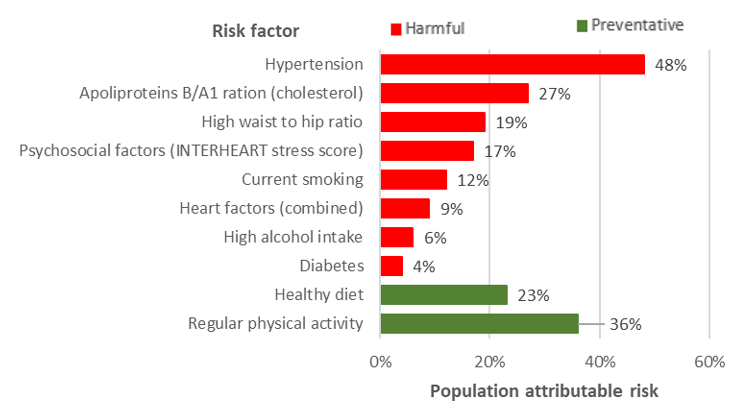 Chart illustrating the text, also showing healthy diet and regular physical activity are protective factors