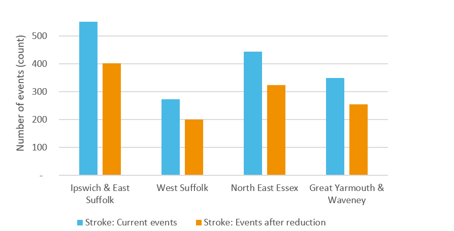 Chart showing reduction in stroke events by local CCG if blood pressure was reduced in people with hypertension