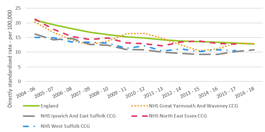 Line chart showing general fall in stroke mortality rates for people aged 74 and under