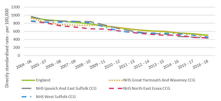 Line chart showing a fall in stroke mortality rates for people aged 75 and over for Suffolk CCGs, North East Essex CCG and England